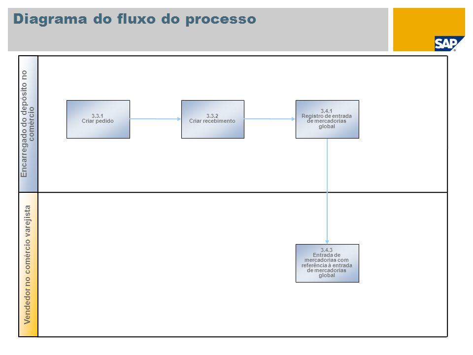 Diagrama do fluxo do processo 3.3.1 Criar pedido 3.4.3 Entrada de mercadorias com referência à entrada de mercadorias global Vendedor no comércio vare