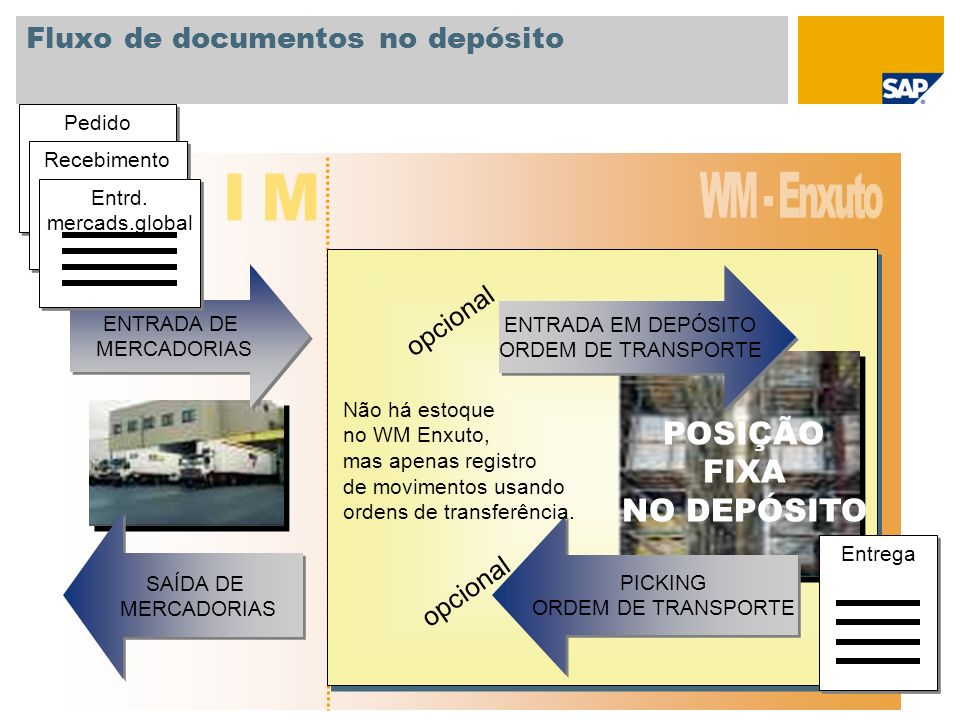 Fluxo de documentos no depósito SAÍDA DE MERCADORIAS SAÍDA DE MERCADORIAS ENTRADA DE MERCADORIAS ENTRADA DE MERCADORIAS POSIÇÃO FIXA NO DEPÓSITO ENTRA
