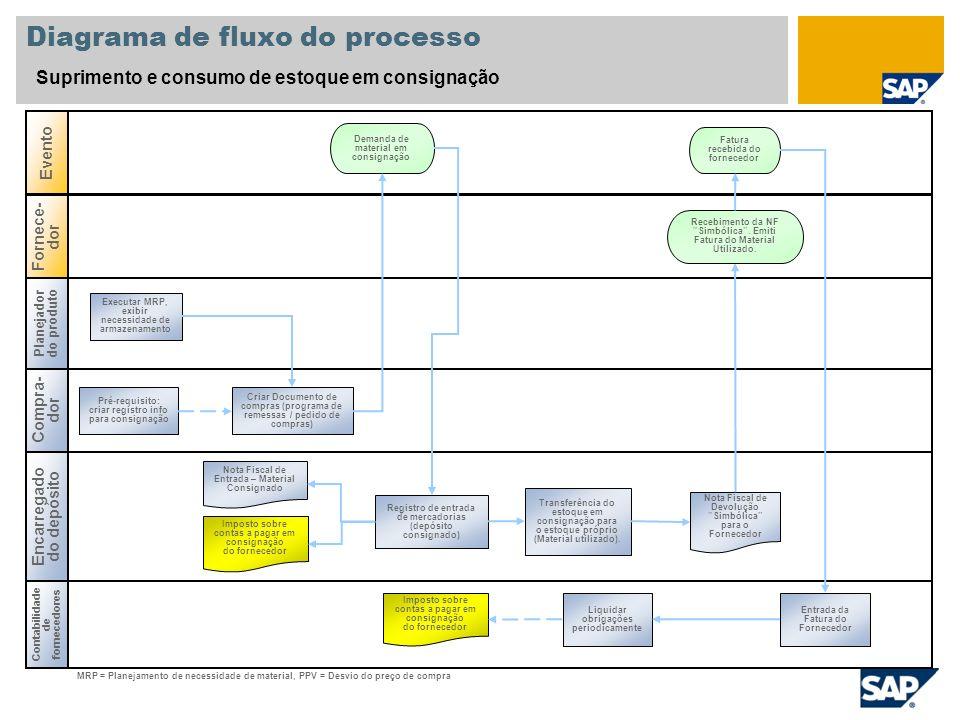 Diagrama de fluxo do processo Suprimento e consumo de estoque em consignação Planejador do produto Encarregado do depósito Contabilidade de fornecedor