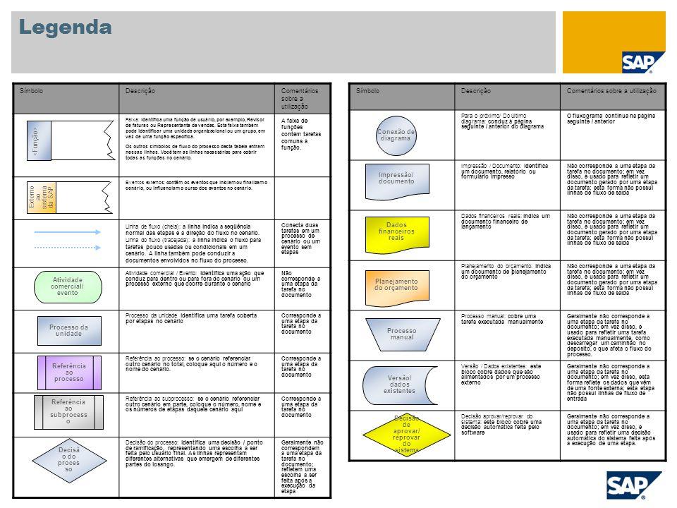 Legenda SímboloDescriçãoComentários sobre a utilização Para o próximo/ Do último diagrama: conduz à página seguinte / anterior do diagrama O fluxogram