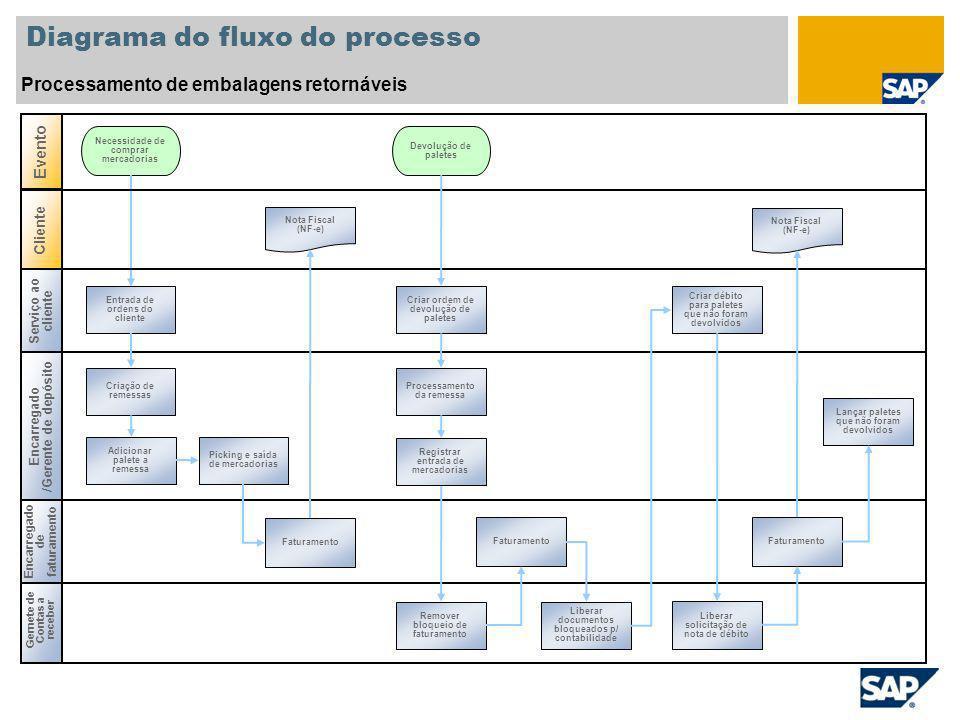 Diagrama do fluxo do processo Processamento de embalagens retornáveis Gernete de Contas a receber Encarregado /Gerente de depósito Necessidade de comp