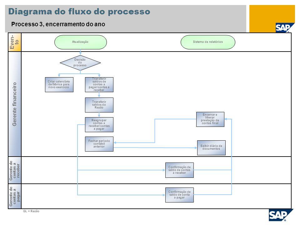 Diagrama do fluxo do processo Processo 3, encerramento do ano Gerente financeiro Gerente de contas a pagar Even- to Gerente de contas a receber Decisã
