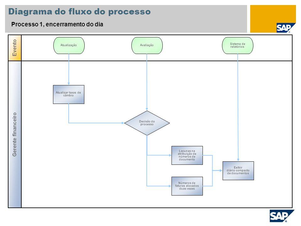 Diagrama do fluxo do processo Processo 1, encerramento do dia Gerente financeiro Evento Decisão do processo Atualizar taxas de câmbio AtualizaçãoAvali
