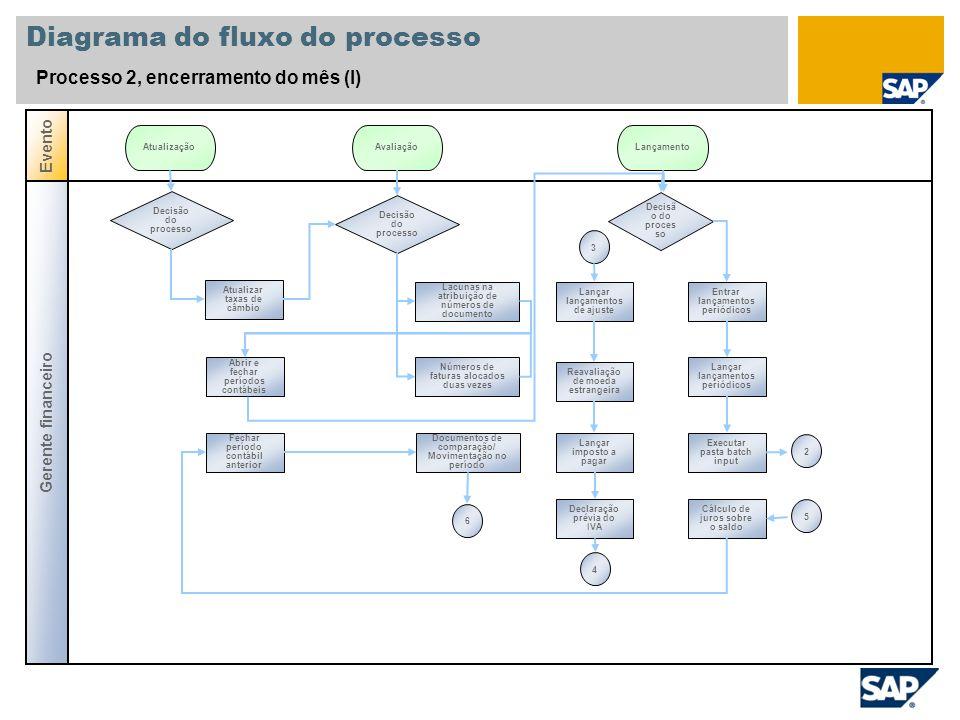 Diagrama do fluxo do processo Processo 2, encerramento do mês (I) Gerente financeiro Evento Decisão do processo Atualizar taxas de câmbio AtualizaçãoA