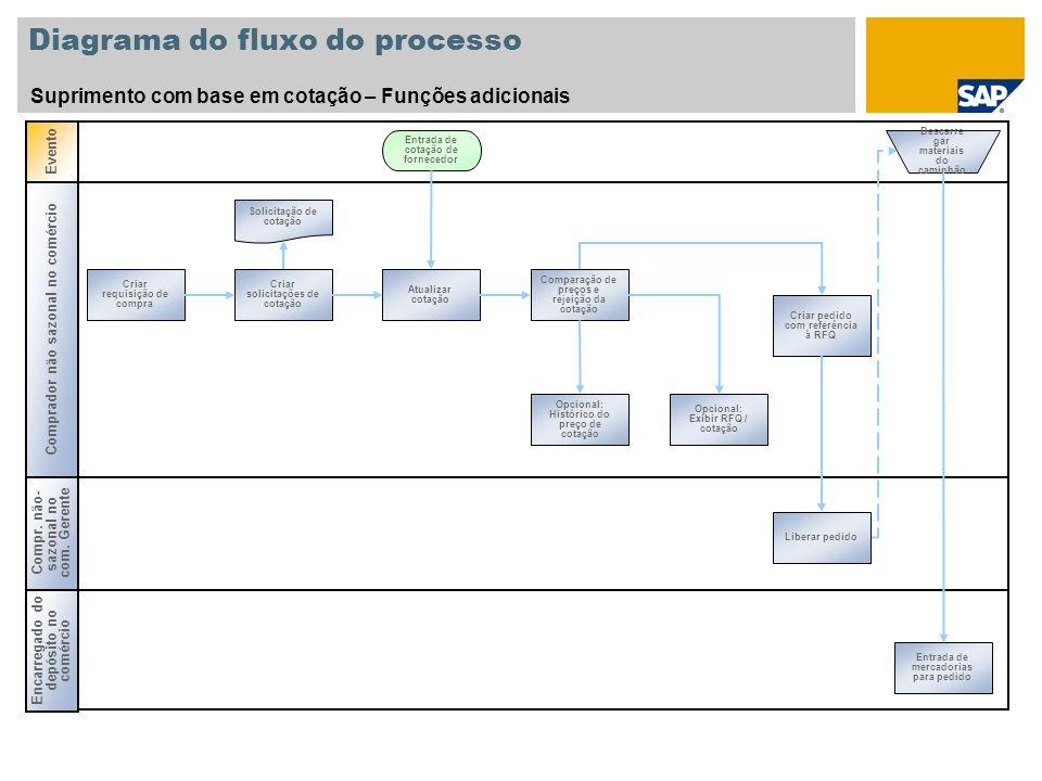 Diagrama do fluxo do processo Suprimento com base em cotação – Funções adicionais Criar requisição de compra Criar solicitações de cotação Comparação
