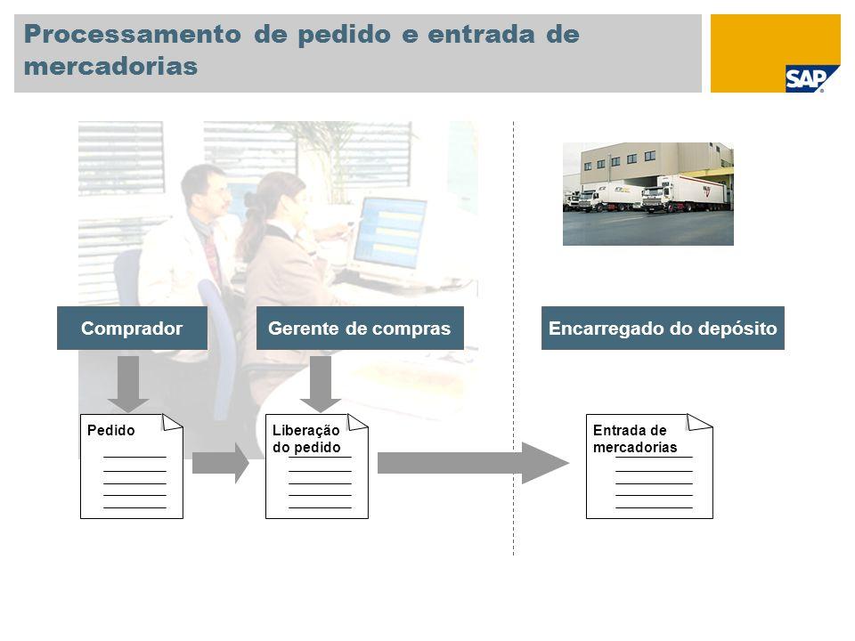 Processamento de pedido e entrada de mercadorias Pedido CompradorGerente de compras Liberação do pedido Encarregado do depósito Entrada de mercadorias