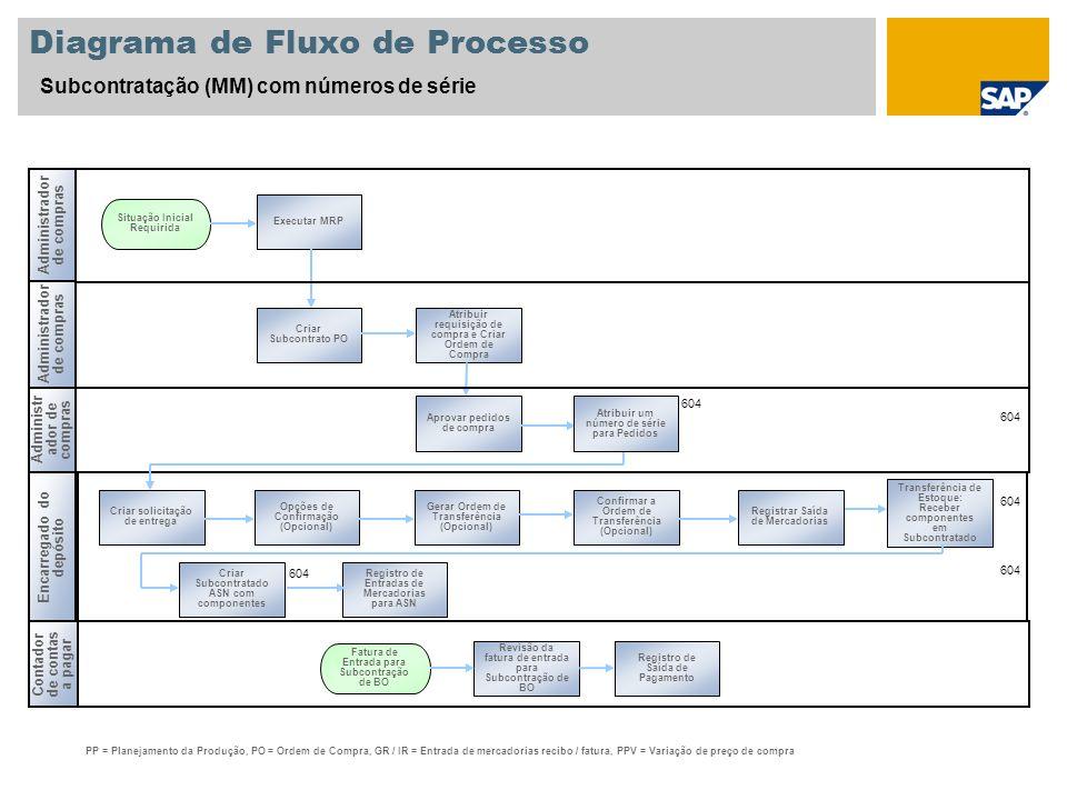 Diagrama de Fluxo de Processo Subcontratação (MM) com números de série Administrador de compras Contador de contas a pagar PP = Planejamento da Produç