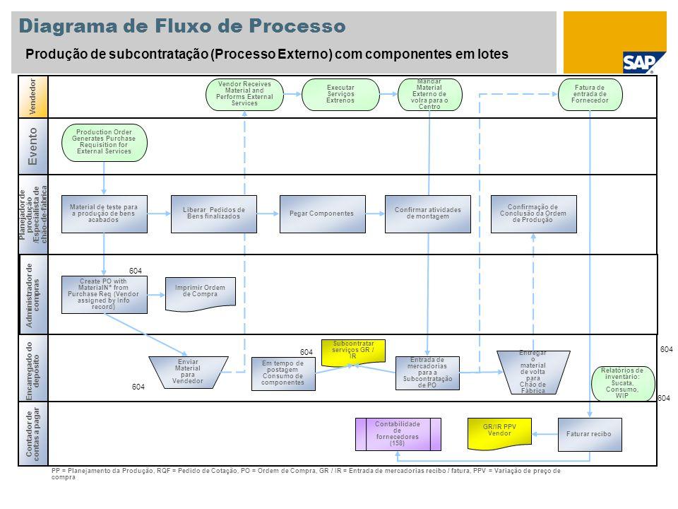 Diagrama de Fluxo de Processo Produção de subcontratação (Processo Externo) com componentes em lotes Administrador de compras Vendedor Encarregado do