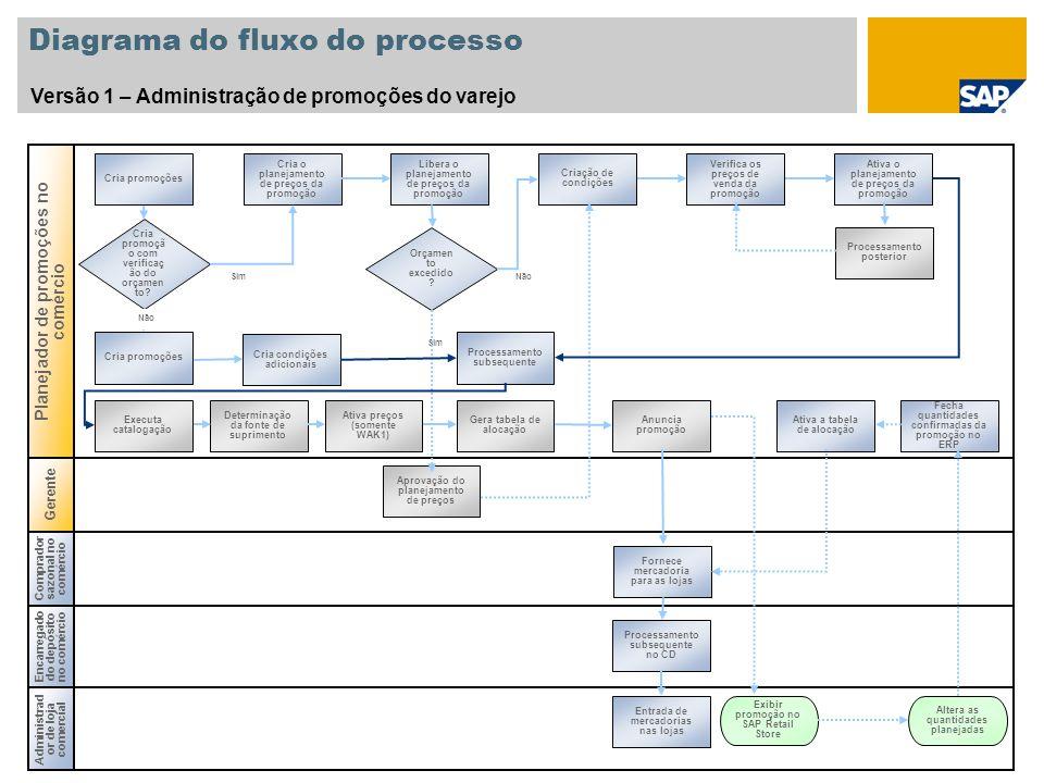 Diagrama do fluxo do processo Versão 1 – Administração de promoções do varejo Planejador de promoções no comércio Cria promoçã o com verificaç ão do o