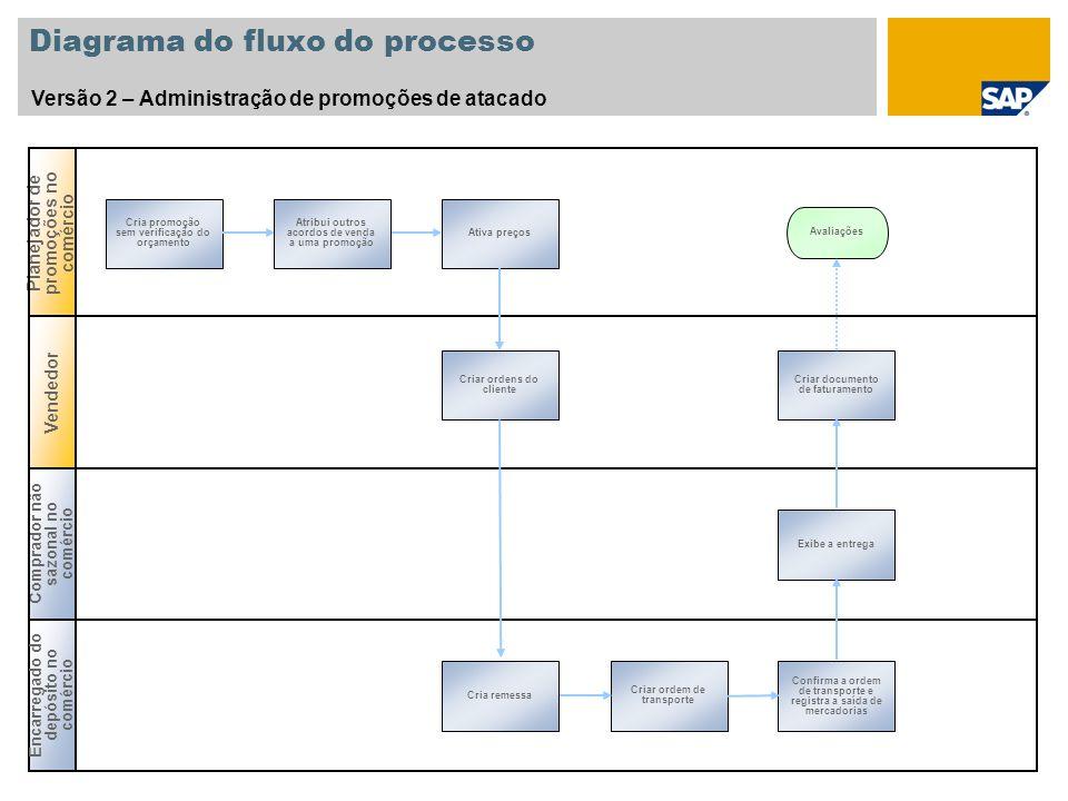 Diagrama do fluxo do processo Versão 2 – Administração de promoções de atacado Planejador de promoções no comércio Cria promoção sem verificação do or