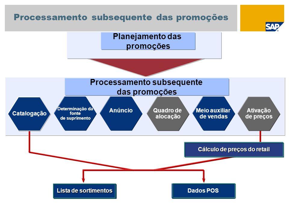 Planejamento das promoções Anúncio Quadro de alocação Determinação da fonte de suprimento Meio auxiliar de vendas Processamento subsequente das promoç