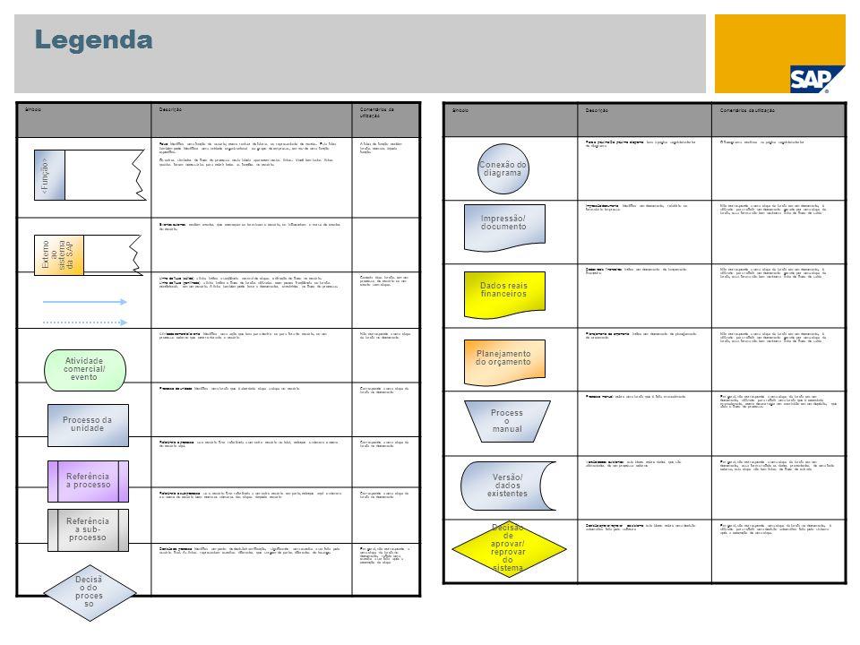 Anexo Objeto de dados 1 Pátio Material Centro Depósito Fornecedor Depósito Tipo de movimento Quantidade Dados mestre utilizados