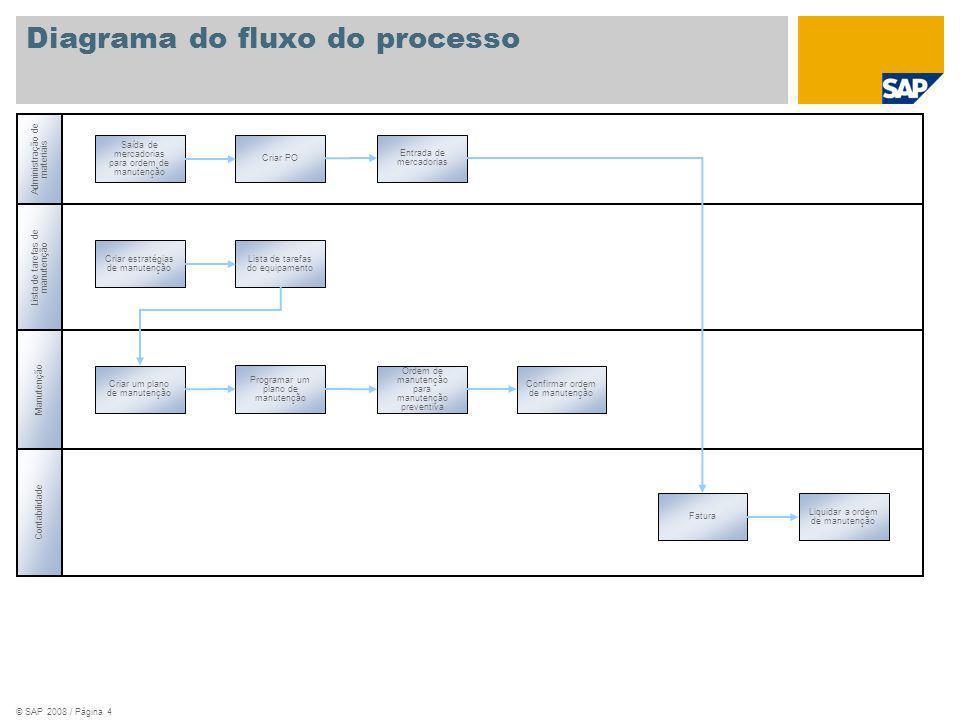 © SAP 2008 / Página 4 Lista de tarefas de manutenção Administração de materiais Manutenção Contabilidade Saída de mercadorias para ordem de manutenção