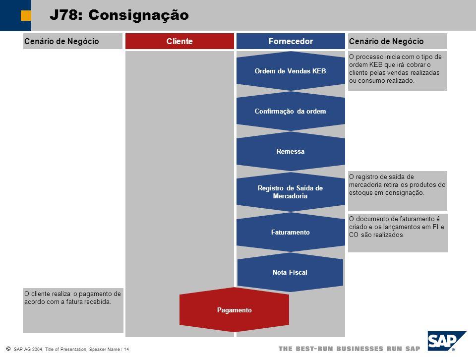 SAP AG 2004, Title of Presentation, Speaker Name / 14 Cenário de NegócioClienteFornecedorCenário de Negócio O processo inicia com o tipo de ordem KEB