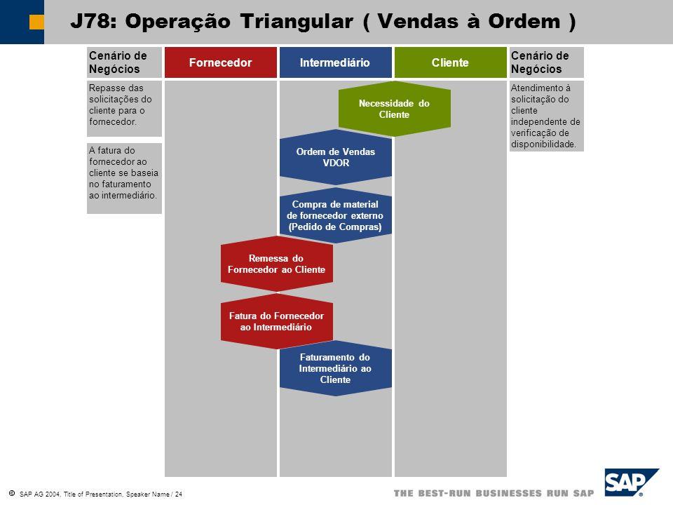 SAP AG 2004, Title of Presentation, Speaker Name / 24 Cenário de Negócios FornecedorIntermediárioCliente Cenário de Negócios Repasse das solicitações