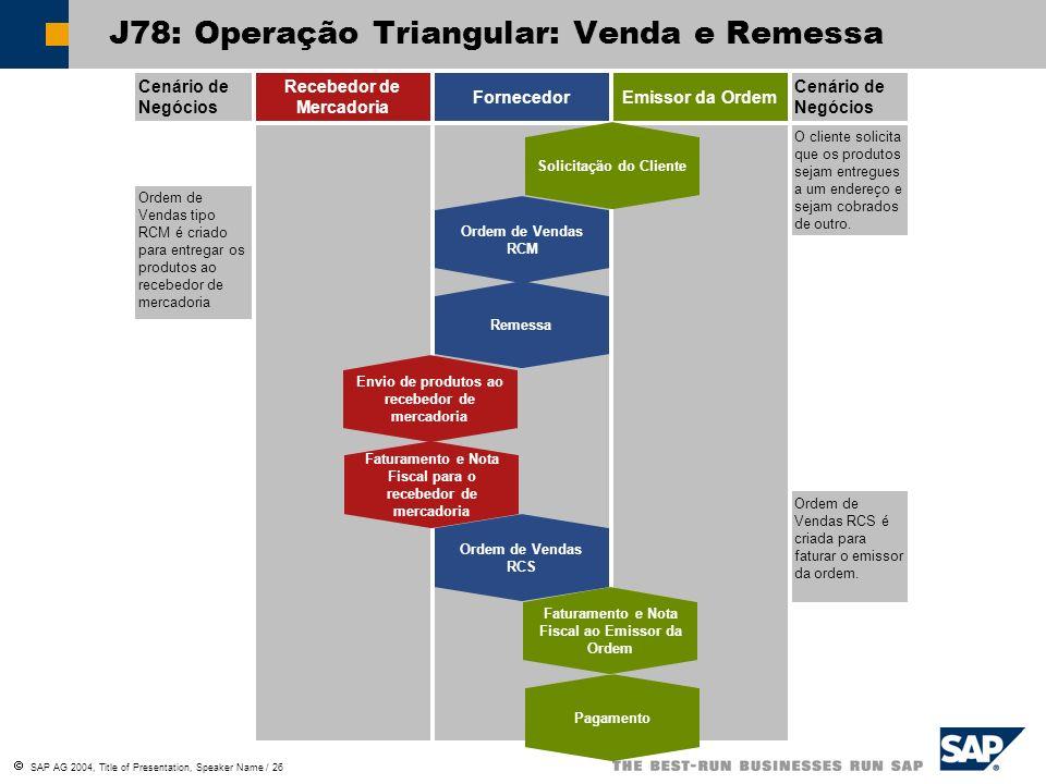 SAP AG 2004, Title of Presentation, Speaker Name / 26 Cenário de Negócios Recebedor de Mercadoria FornecedorEmissor da Ordem Cenário de Negócios Ordem