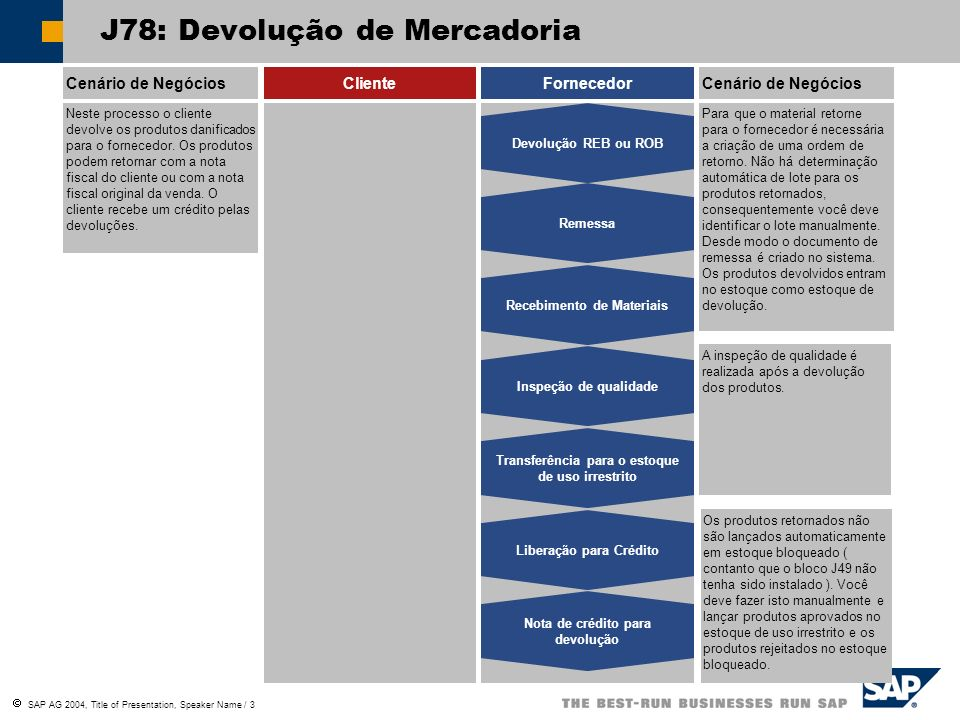 SAP AG 2004, Title of Presentation, Speaker Name / 3 J78: Devolução de Mercadoria Cenário de NegóciosClienteFornecedorCenário de Negócios Neste proces
