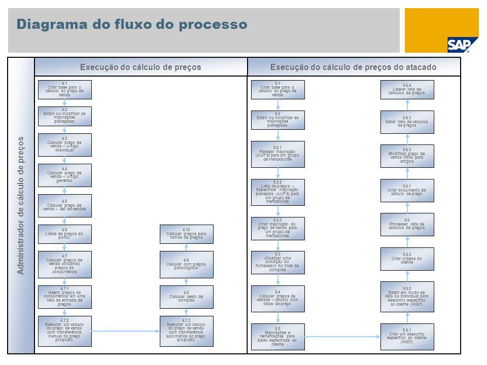 Diagrama do fluxo do processo Administrador de cálculo de preços 4.1 Criar base para o cálculo do preço de venda 4.2 Exibir ou modificar as majorações