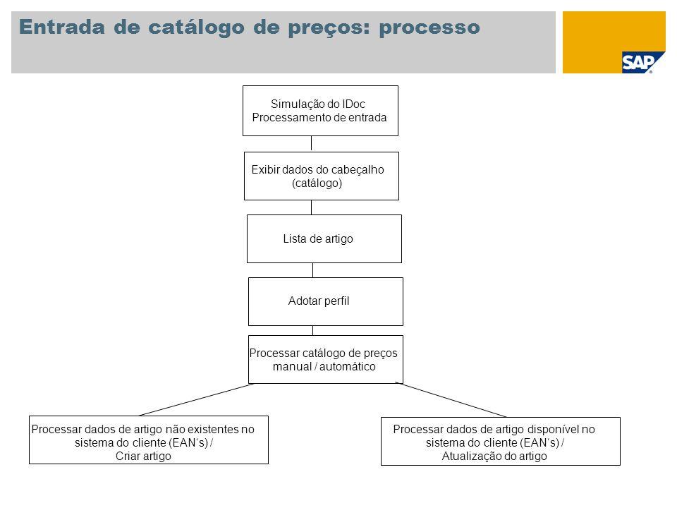 Entrada de catálogo de preços: processo Simulação do IDoc Processamento de entrada Exibir dados do cabeçalho (catálogo) Lista de artigo Adotar perfil
