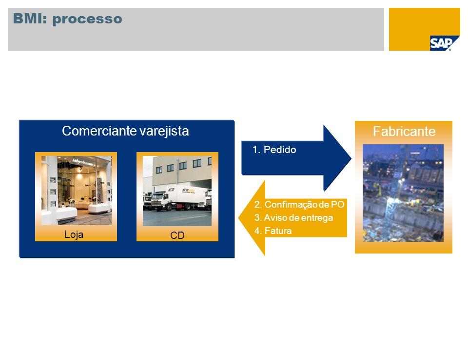 BMI: processo Fornecedor Comerciante varejista 1. Pedido FilialVerteilzentrum 2. Confirmação de PO 3. Aviso de entrega 4. Fatura Loja CD Fabricante