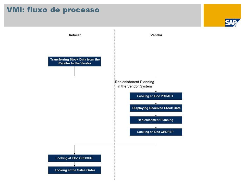 VMI: fluxo de processo