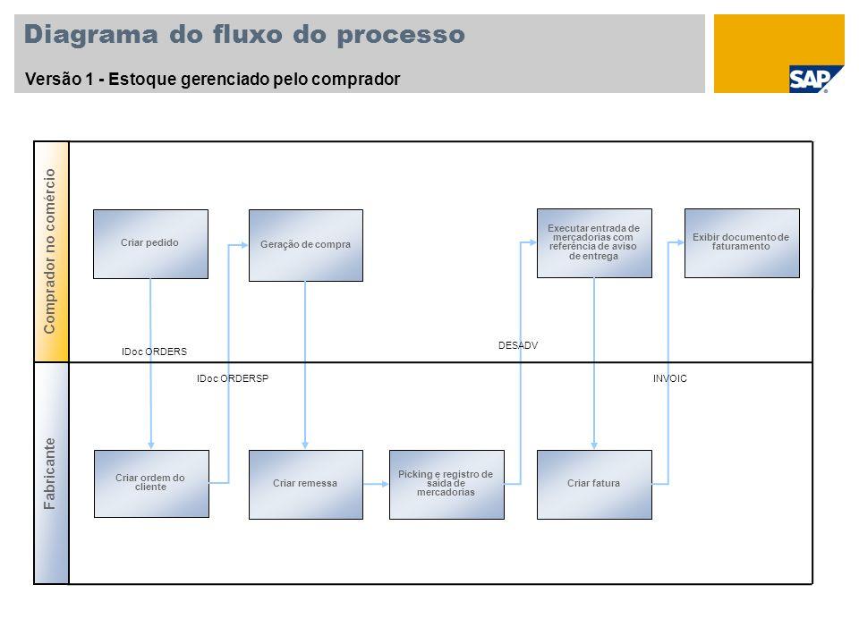 Diagrama do fluxo do processo Versão 2 - Estoque gerenciado pelo fornecedor Transferir os dados do estoque do comerciante varejista para o fabricante Exibir IDoc ORDCHG Exibir IDoc PROACT Exibir estoque recebido Executar reabastecimento Exibir IDoc ORDSP Fabricante Comprador no comércio Exibir ordem do cliente
