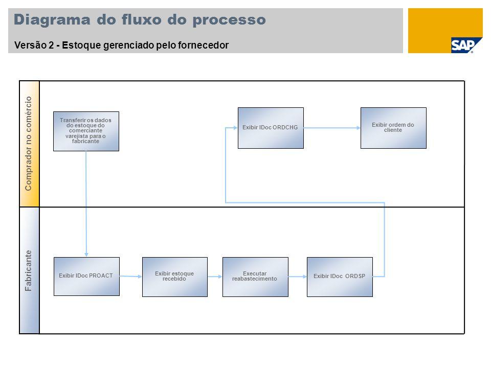 Diagrama do fluxo do processo Versão 2 - Estoque gerenciado pelo fornecedor Transferir os dados do estoque do comerciante varejista para o fabricante