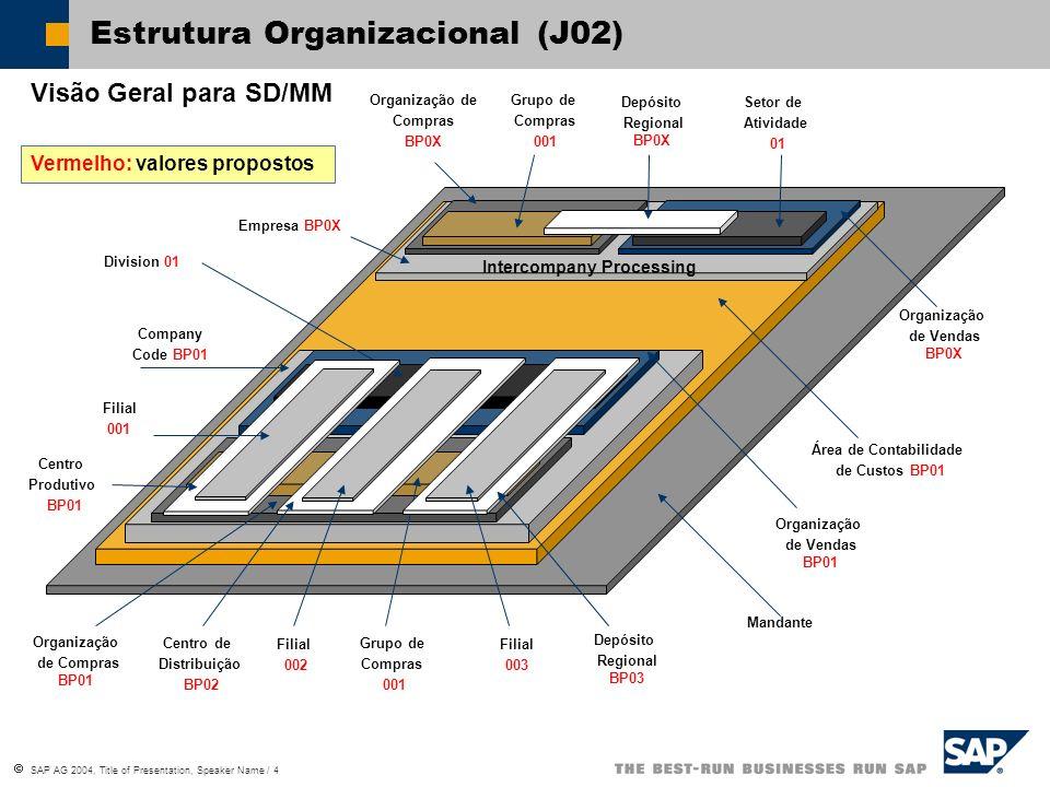 SAP AG 2004, Title of Presentation, Speaker Name / 4 Estrutura Organizacional (J02) Mandante Área de Contabilidade de Custos BP01 Company Code BP01 In