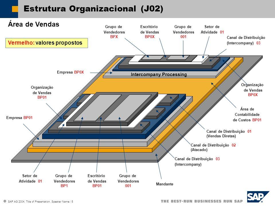 SAP AG 2004, Title of Presentation, Speaker Name / 6 Estrutura Organizacional (J02) Centro Produtivo BP01 Matéria-prima (0004)Lean WM (0005)Produção(0002)Prod.