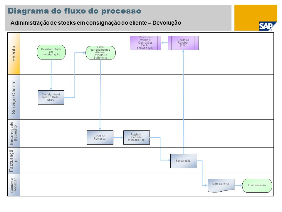 Legenda SímboloDescriçãoComentários da utilização Faixa: identifica uma função do utilizador, como revisor de facturas ou representante de vendas.