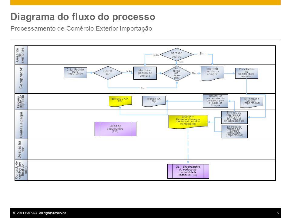 ©2011 SAP AG. All rights reserved.5 Diagrama do fluxo do processo Processamento de Comércio Exterior Importação Não Gerente de compras Comprador Conta