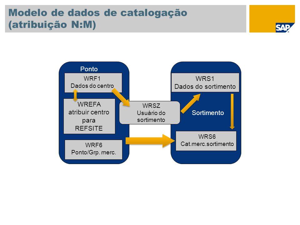WREFA atribuir centro para REFSITE Modelo de dados de catalogação (atribuição N:M) WRS1 Dados do sortimento WRF1 Dados do centro Ponto Sortimento WRSZ Usuário do sortimento WRF6 Ponto/Grp.