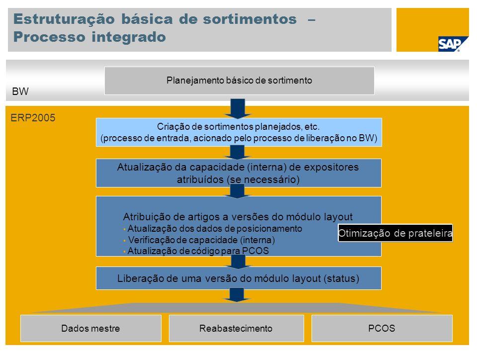 Estruturação básica de sortimentos – Processo integrado Criação de sortimentos planejados, etc.