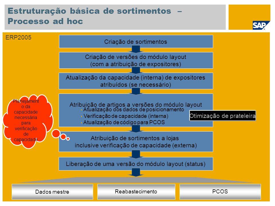 Estruturação básica de sortimentos – Processo ad hoc Criação de versões do módulo layout (com a atribuição de expositores) Criação de sortimentos Atribuição de artigos a versões do módulo layout Atribuição de sortimentos a lojas inclusive verificação de capacidade (externa) Liberação de uma versão do módulo layout (status) Atualização dos dados de posicionamento Verificação de capacidade (interna) Atualização de código para PCOS Atualização da capacidade (interna) de expositores atribuídos (se necessário) ERP2005 Dados mestre ReabastecimentoPCOS Otimização de prateleira Planejament o da capacidade necessária para verificação de capacidade