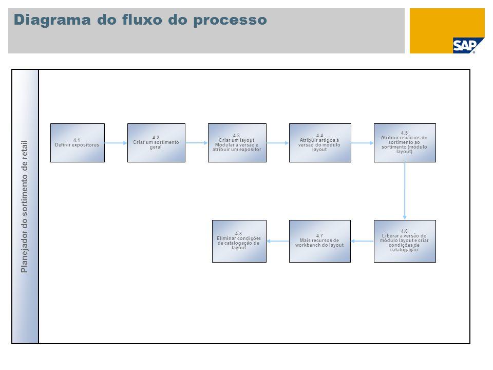 Diagrama do fluxo do processo Planejador do sortimento de retail 4.1 Definir expositores 4.2 Criar um sortimento geral 4.4 Atribuir artigos à versão do módulo layout 4.3 Criar um layout Modular a versão e atribuir um expositor 4.5 Atribuir usuários de sortimento ao sortimento (módulo layout) 4.6 Liberar a versão do módulo layout e criar condições de catalogação 4.8 Eliminar condições de catalogação de layout 4.7 Mais recursos de workbench do layout