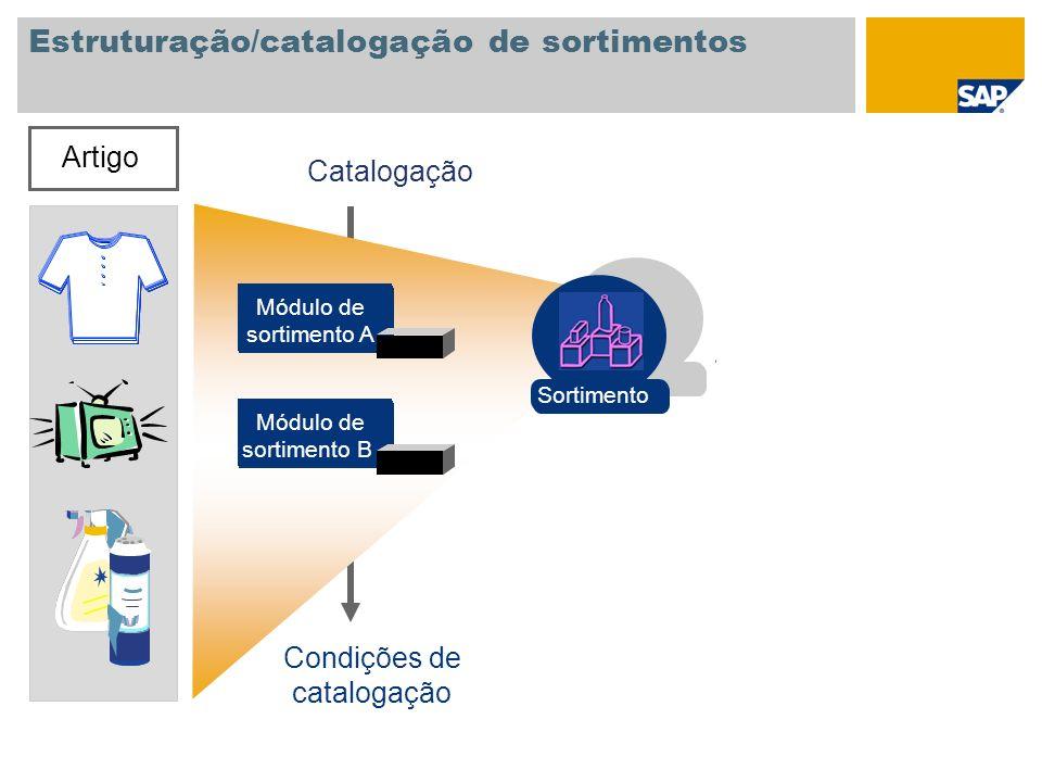 Estruturação/catalogação de sortimentos Artigo Módulo de sortimento A Módulo de sortimento B Catalogação Condições de catalogação Sortimento