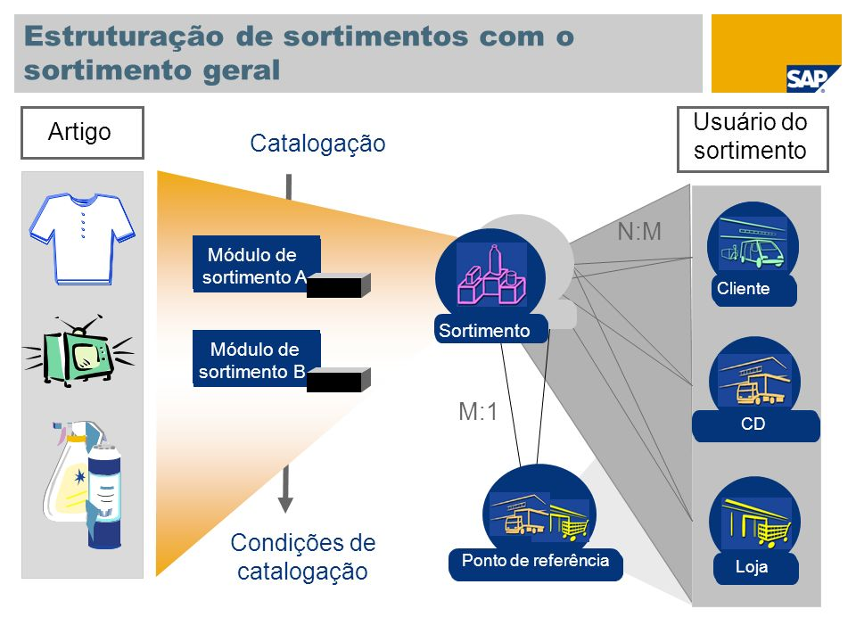 Estruturação de sortimentos com o sortimento geral Artigo Módulo de sortimento A Módulo de sortimento B Catalogação Usuário do sortimento N:M M:1 Condições de catalogação Filial Loja CD Cliente CD Ponto de referência Sortimento