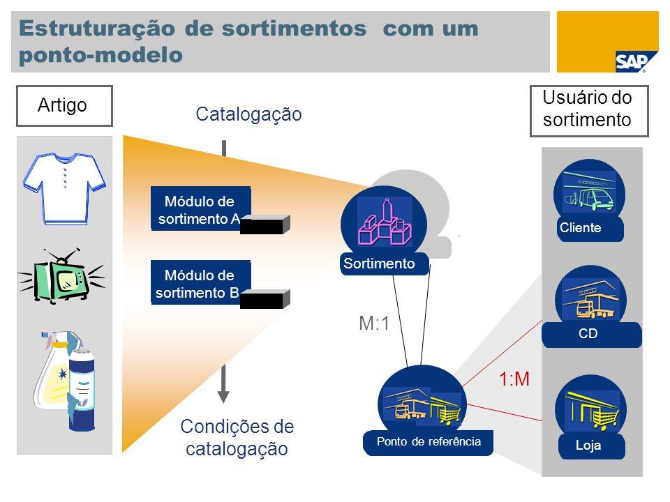 Estruturação de sortimentos com um ponto-modelo Artigo Módulo de sortimento A Módulo de sortimento B Filial Loja CD Catalogação Usuário do sortimento CD Ponto de referência 1:M M:1 Condições de catalogação Sortimento Cliente