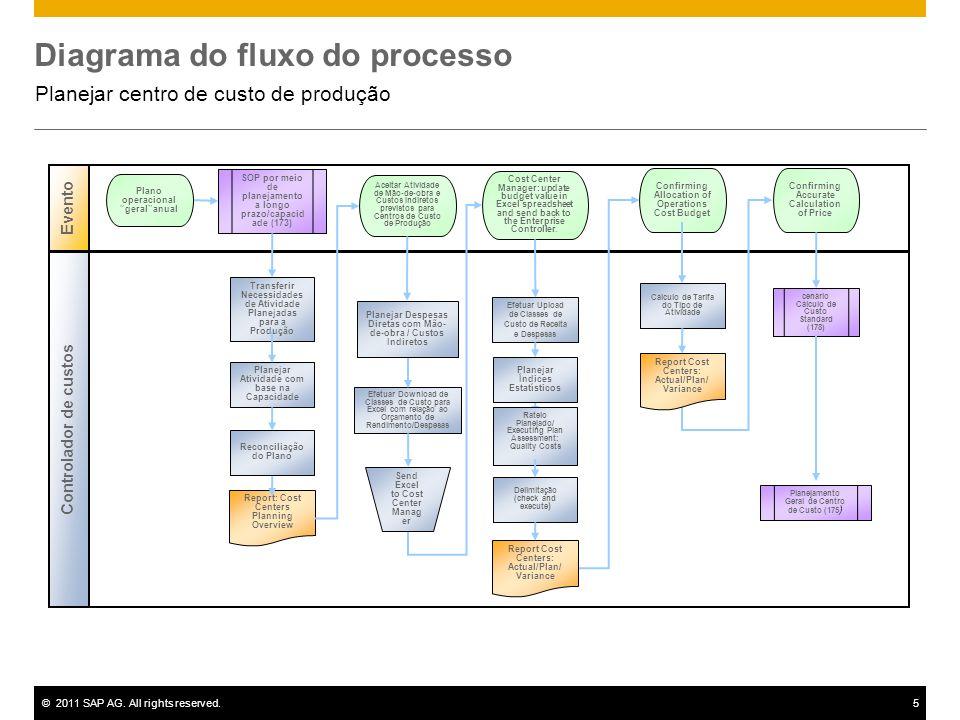 ©2011 SAP AG. All rights reserved.5 Diagrama do fluxo do processo Planejar centro de custo de produção Evento Controlador de custos Efetuar Upload de