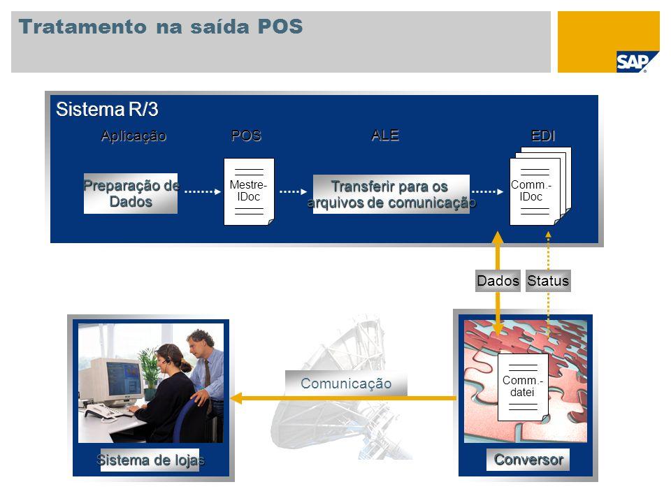Tratamento na saída POS Aplicação ALE POSEDI Preparação de Dados Transferir para os arquivos de comunicação Mestre- IDoc Comm.- IDoc Conversor Comm.-