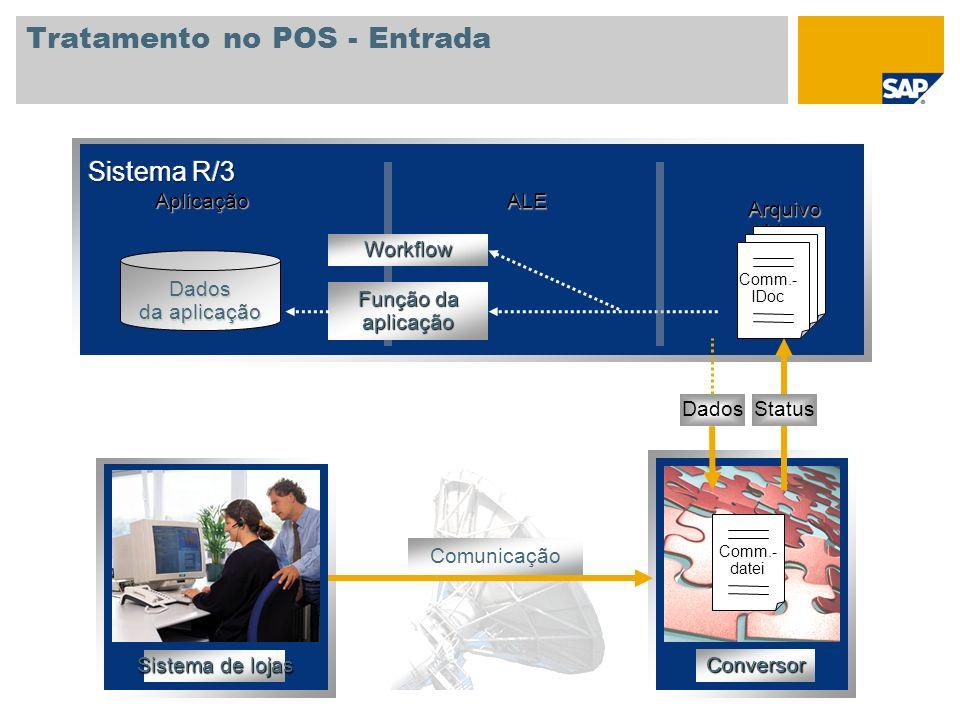 Tratamento no POS - Entrada Aplicação ALE Arquivo Idoc Comm.- IDoc Dados da aplicação Workflow Função da aplicação Conversor Comm.- datei StatusDados
