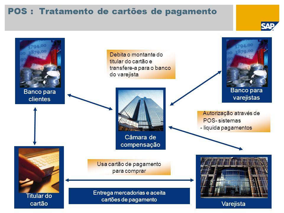 POS : Tratamento de cartões de pagamento Debita o montante do titular do cartão e transfere-a para o banco do varejista Entrega mercadorias e aceita c