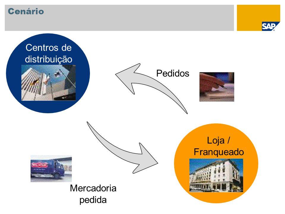 Cenário Pedidos Mercadoria pedida Centros de distribuição Loja / Franqueado
