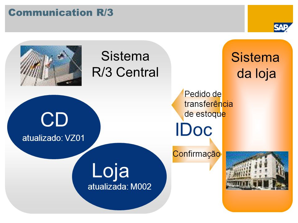 Communication R/3 Sistema R/3 Central Sistema da loja atualizado: VZ01 atualizada: M002 Pedido de transferência de estoque Confirmação CD Loja IDoc