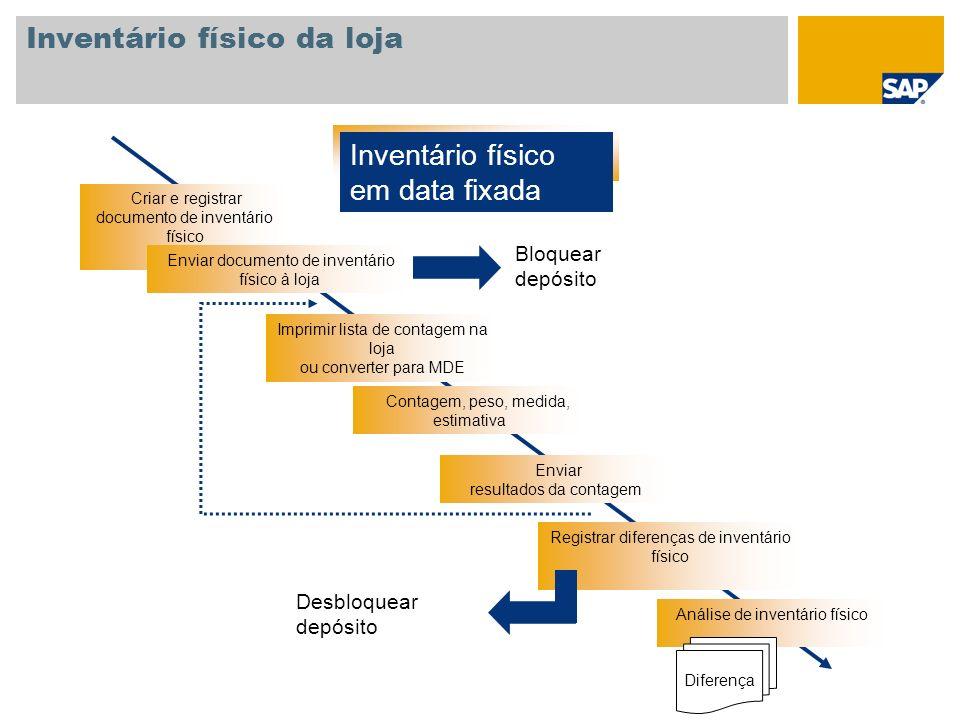 Inventário físico em data fixada Criar e registrar documento de inventário físico Imprimir lista de contagem na loja ou converter para MDE Contagem, p