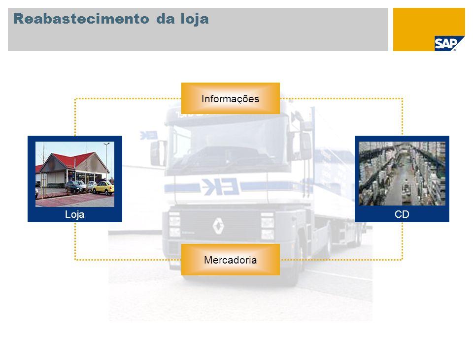 Reabastecimento da loja Informações Mercadoria CDLoja