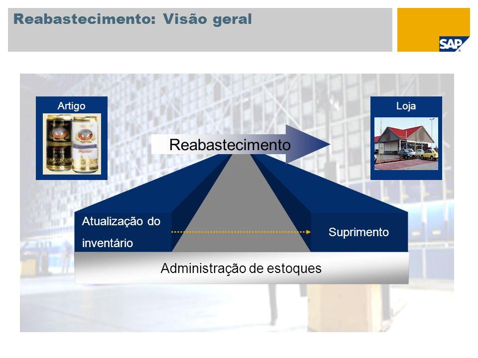 Reabastecimento: Visão geral Administração de estoques Atualização do inventário Suprimento Reabastecimento ArtigoLoja