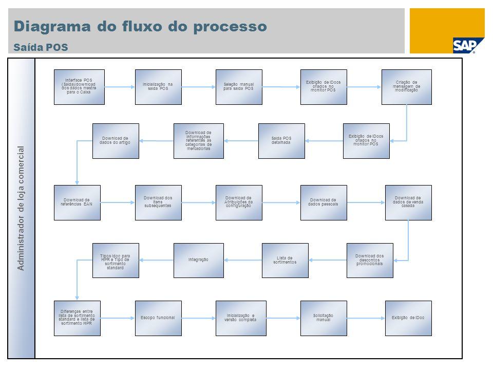 Diagrama do fluxo do processo Processo Entrada POSVendas Vendas com base em recibos para cliente anônimo: Pagamento à vista com diferentes moedas Administrador de loja comercial Vendas com base em recibos para cliente anônimo: Devolução Vendas com base em recibos: Vendas de vale V endas com base em recibos para cliente anônimo: Pagamento com cartões de crédito e cartões de cliente, assim como concessão de descontos de item Vendas com base em recibos para cliente anônimo: Pagamento com cartões de crédito e cartões de cliente, assim como desconto de cabeçalho Vendas com base em recibos: Pagamento com vale Transação financeira - Saída de caixa Compensação de cartões de crédito Vendas acumuladas Meios de pagamento Exibição de conta de compensação Execução de liquidação Lançamento de entrada de pagamentos Exibição de documento contábil de entrada de pagamento Exibição de documento contábil de liquidação