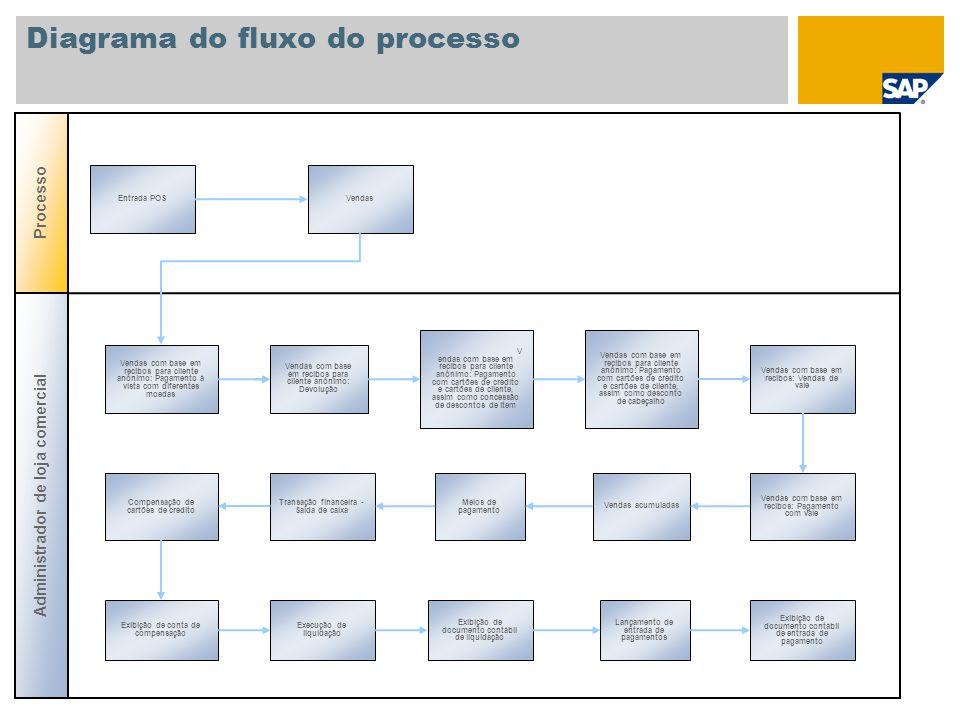 Diagrama do fluxo do processo Processo Entrada POSVendas Vendas com base em recibos para cliente anônimo: Pagamento à vista com diferentes moedas Admi