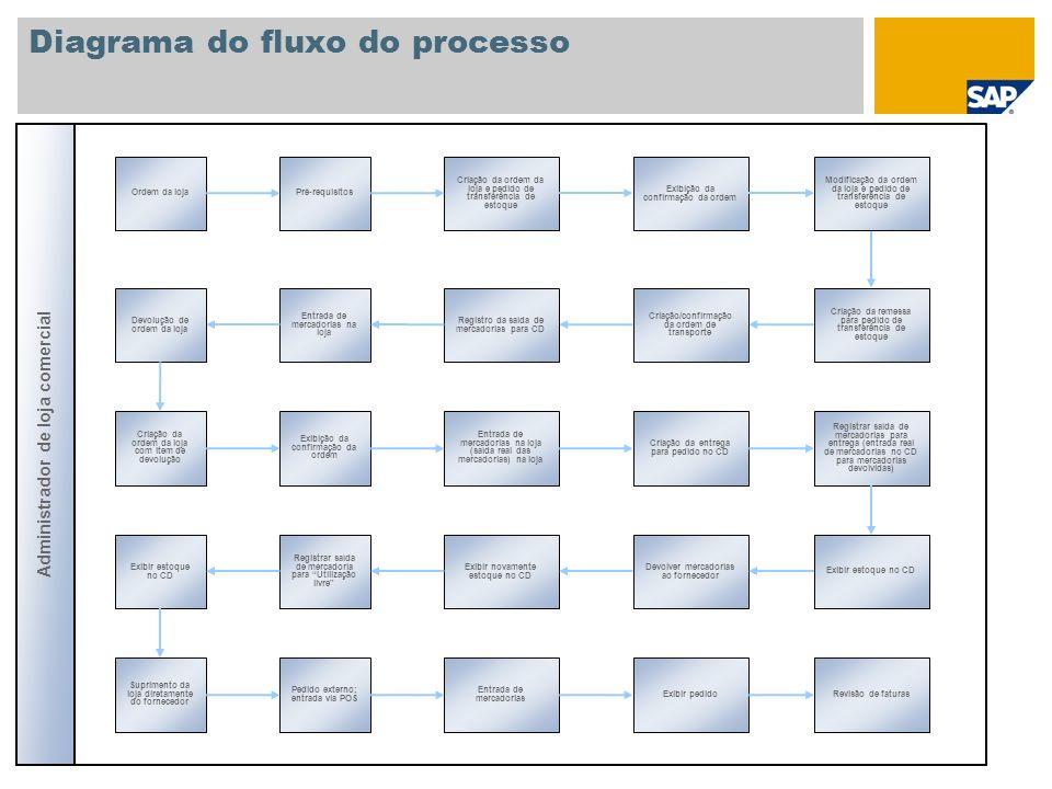 Diagrama do fluxo do processo Reabastecimento da loja Pré-requisitos para reabastecimento Vendas de loja Administrador de loja comercial Processamento do planejamento de reabastecimento Processar fornecimento Modificar fornecimento Verificação do estoque antes da entrada de mercadorias na loja Pedido de transferência de estoque Entrada de mercadorias na loja para fornecimento Reabastecimento multietapas Verificação da loja Enviar documento de inventário físico à loja Congelar estoque contábil Preparação do inventário físico Verificar estoque Estoque físico da loja e Fixação de estoque contábil Estoque físico com bloqueio de registro Processar as diferenças Verificar status no documento de inventário físico Retorno dos resultados da contagem Enviar documento de inventário físico à loja Configurar bloqueio de lançamento Movimento de mercadorias antes do registro da contagem Processar as diferenças Contagem do inventário físico Retorno dos resultados da contagem Movimento de mercadorias antes do registro da contagem Visão geral do inventário físico Controlling de inventário físico Verificar status no documento de inventário físico Análise do inventário físico